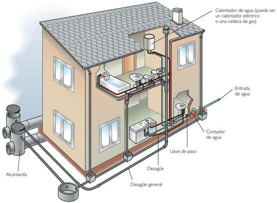 Saneamiento de edificios. Sistemas de Evacuación