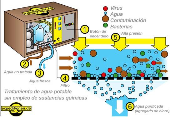 Tratamiento de aguas valencia