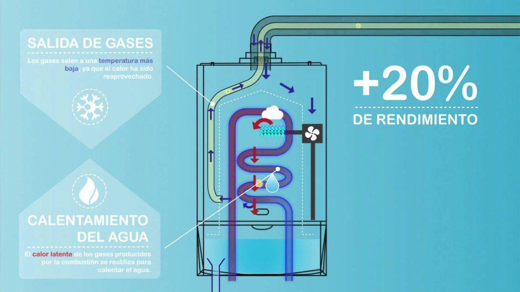 calderas-de-condensacion-ventajas-3