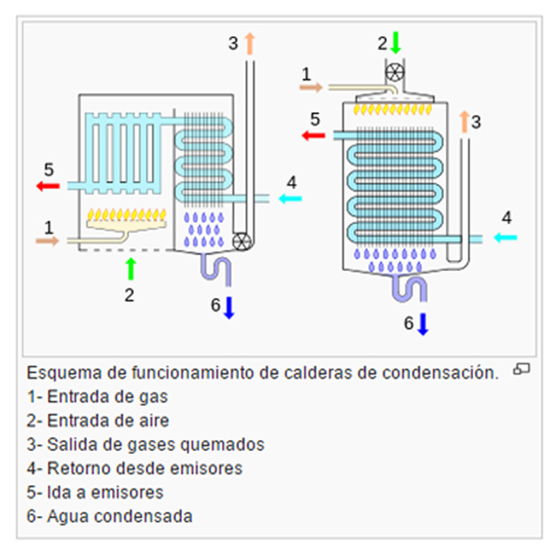 calderas de condensaci n ventajas calderas junkers