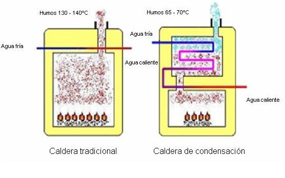 AHORRO ENERGÉTICO EN CALDERAS DE CONDENSACIÓN 2