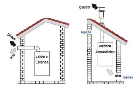 DIFERENCIA ENTRE TIPOS DE CALDERAS 2